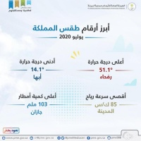 الأرصاد رفحاء سجلت أعلى درجة حرارة في المملكة خلال يوليو