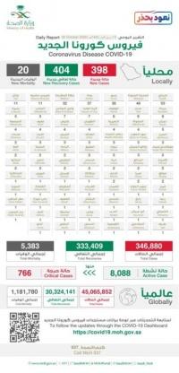عاجل تسجيل 398 إصابة جديدة بكورونا و404 حالات شفاء