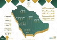 الرياض تتصدر 14767 جلسة بديوان المظالم منهم 222 بالشرقية