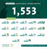 الشؤون البلدية ترصد 1553 مخالفة كورونا وتغلق 558 منشأة