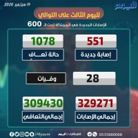 الصحة 1078 حالة تعاف و551 إصابة جديدة بكورونا