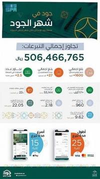 جود الإسكان المساهمات الخيرية تجاوزت 506 ملايين ريال