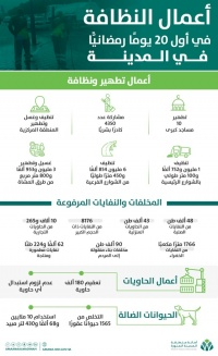 أمانة المدينة المنورة تنظيف أكثر من 8 6 ملايين متر طولي بالشوارع ورفع 180 ألف طن نفايات خلال 20 يوما