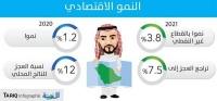 3 8 معدل انتعاش القطاع غير النفطي العام المقبل