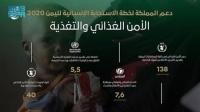 سلمان للإغاثة ينفذ مشاريع في قطاع الأمن الغذائي والتغذية ضمن منحة المملكة لليمن 2020م