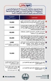 مصدر مسؤول في وزارة الداخلية تعديل جدول تصنيف عقوبات مخالفات الإجراءات الاحترازية والتدابير البروتوكولات الوقائية الم