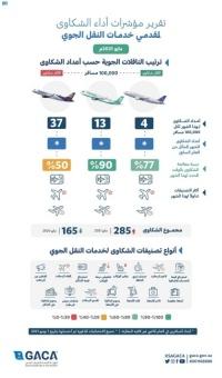 الطيران المدني زيادة شكاوى المسافرين عبر الرحلات الجوية خلال شهر مايو