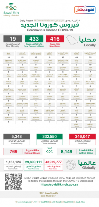 الصحة تسجيل 416 حالة مؤكدة جديدة وتعافي 433 حالة خلال 24 ساعة