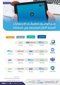 هيئة الاتصالات تكشف سرعات المشغلين وأداء أهم الألعاب وتطبيقات التواصل الاجتماعي في المملكة