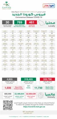 الصحة تسجيل 461 حالة مؤكدة جديدة بفيروس كورونا خلال ال24 ساعة الماضية والإجمالي يتجاوز 332 ألف إصابة
