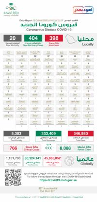 الصحة تسجيل 398 حالة مؤكدة لفايروس كورونا وتعافي 404 حالات