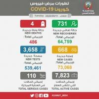 كورونا في الكويت خلال 24 ساعة 4 حالات وفاة وتسجيل 668 إصابة جديدة من بينها 432 حالة لكويتيين