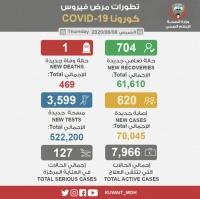 كورونا في الكويت خلال 24 ساعة حالة وفاة واحدة وتسجيل 620 إصابة جديدة من بينها 423 حالة لكويتين