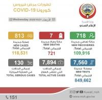 كورونا في الكويت خلال 24 ساعة 7 حالة وفاة و813 إصابة جديدة