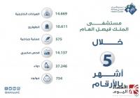 عيادات مستشفى الملك فيصل تقد م خدماتها لـ14 669 مستفيد ا خلال 5 أشهر