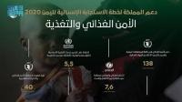 مركز الملك سلمان للإغاثة ينفذ مشاريع في قطاع الأمن الغذائي والتغذية لليمن خلال 2020