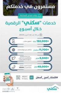 192 ألف زيارة لتطبيق سكني خلال الأسبوع الماضي بالتزامن مع إطلاق مشاريع جديدة