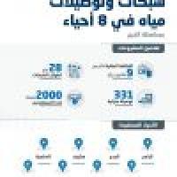 المياه الوطنية الانتهاء من تنفيذ شبكات وتوصيلات مياه في أجزاء متفرقة من محافظة الخرج