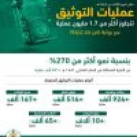 وزارة العدل 1 7 مليون عملية توثيق إلكترونية خلال 3 أشهر